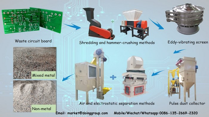 E waste PCB recycling plant