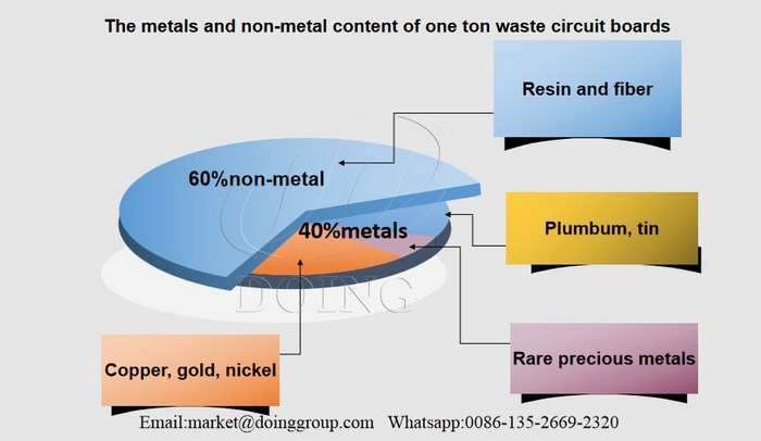 E waste precious metals recycling machine