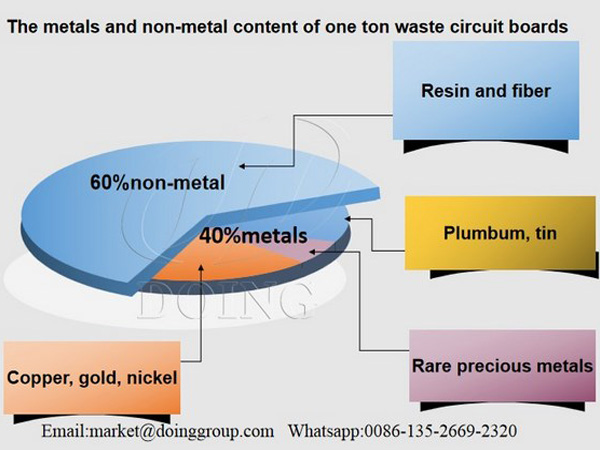 What precious metals are in circuit boards?