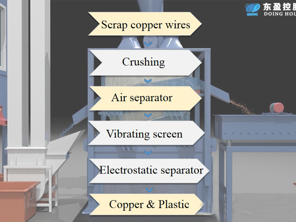 What's the production process of automatic copper wire recycling machine?